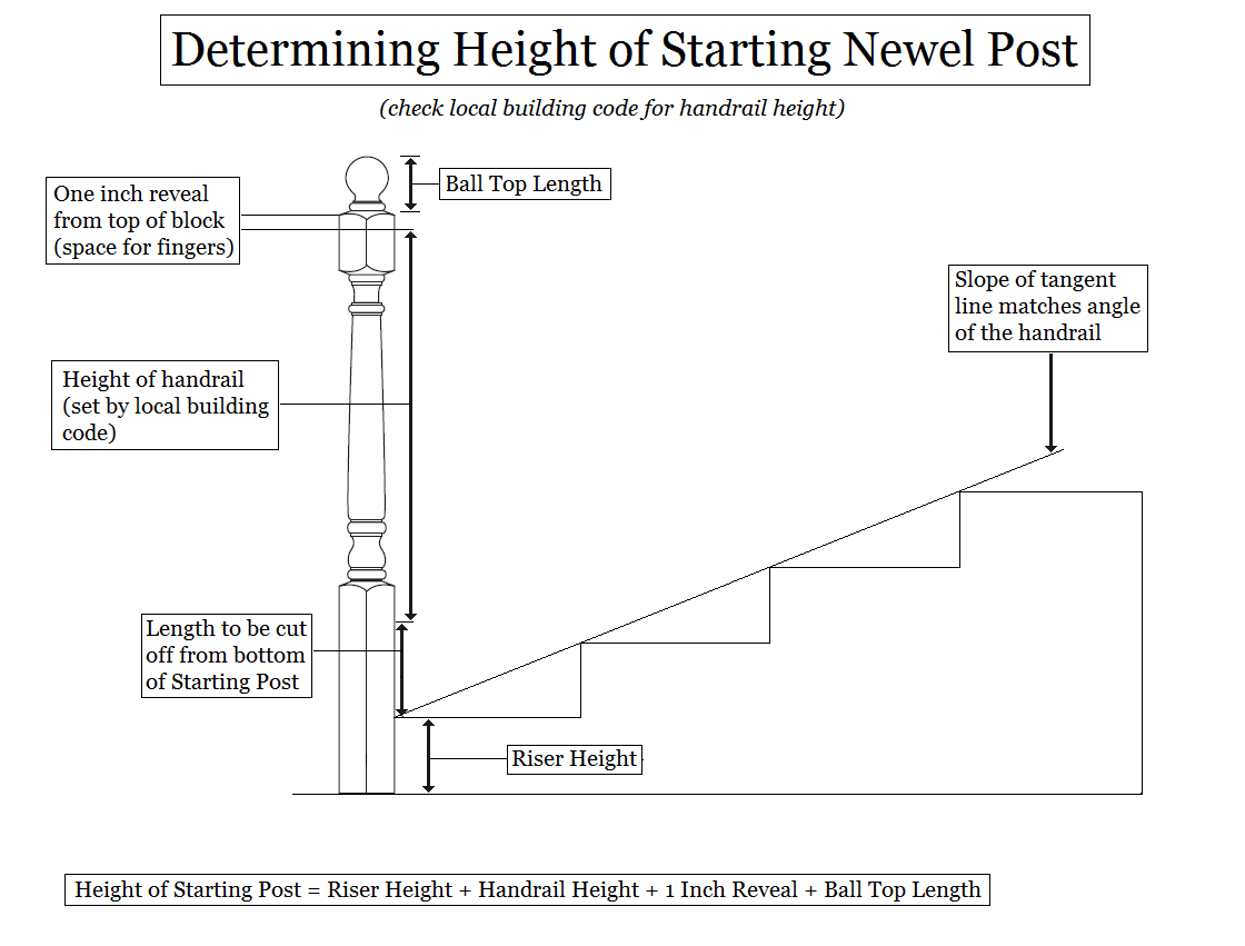 Diagram Of Stair Parts | Wiring Library